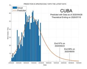 Cuba 29 April 2020 COVID2019 Status by ASDF International
