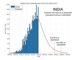 India 29 April 2020 COVID2019 Status by ASDF International