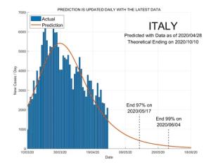 Italy 29 April 2020 COVID2019 Status by ASDF International