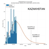 Kazakhstan 28 April 2020 COVID2019 Status by ASDF International