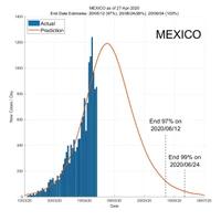 Mexico 28 April 2020 COVID2019 Status by ASDF International