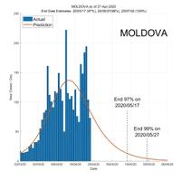 Moldova 28 April 2020 COVID2019 Status by ASDF International