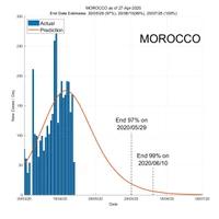 Morocco 28 April 2020 COVID2019 Status by ASDF International