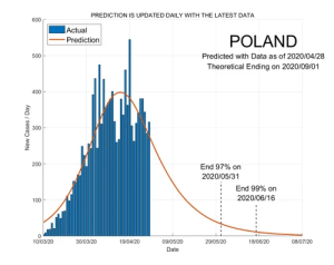 Poland 29 April 2020 COVID2019 Status by ASDF International