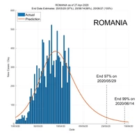 Romania 28 April 2020 COVID2019 Status by ASDF International
