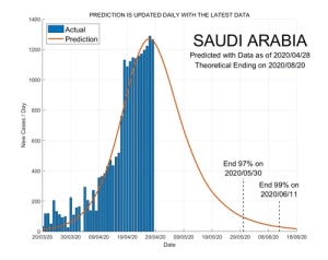 Saudi Arabia 29 April 2020 COVID2019 Status by ASDF International