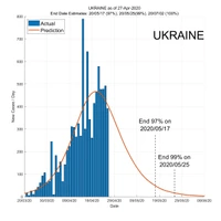 Ukraine 28 April 2020 COVID2019 Status by ASDF International