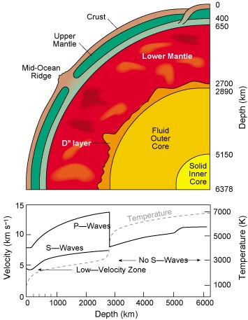 structure of the earth diagram vectra b radio wiring nasa s cosmos layered