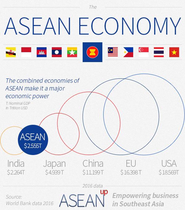 ASEAN economy