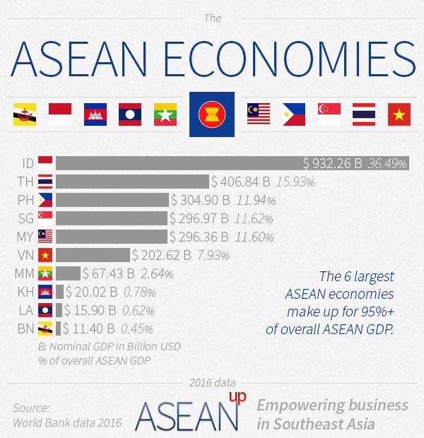 ASEAN economies