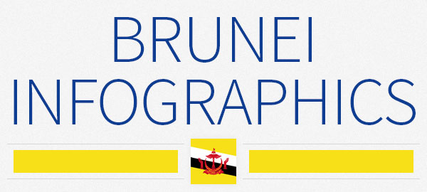 Brunei Is The Smallest Country Of Southeast Asia But It Has One Of The Most Advanced Economy And Highest Level Of Income Of The Region