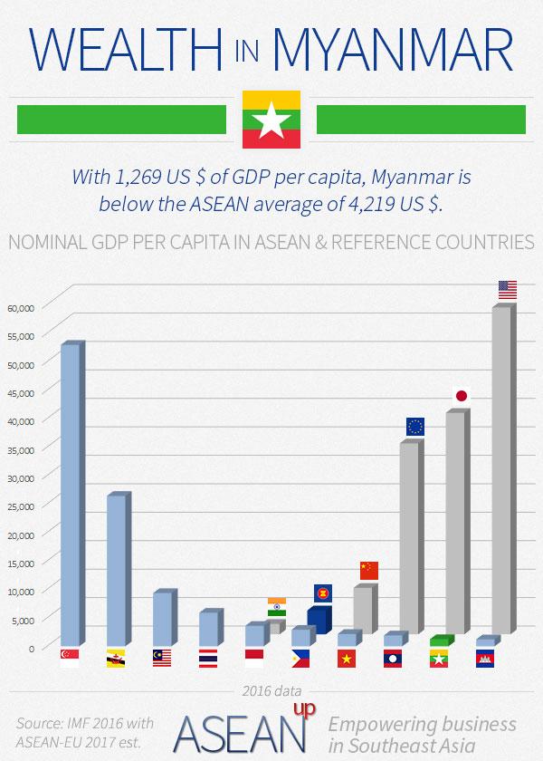 Myanmar Wealth Infographic