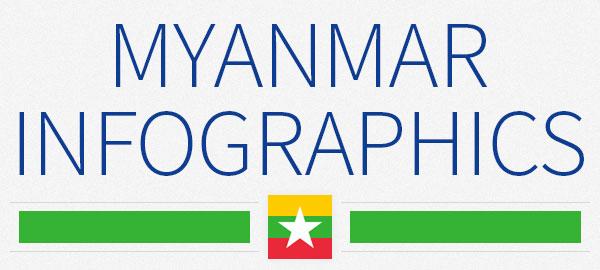 Myanmar  Infographics On Population Wealth Economy