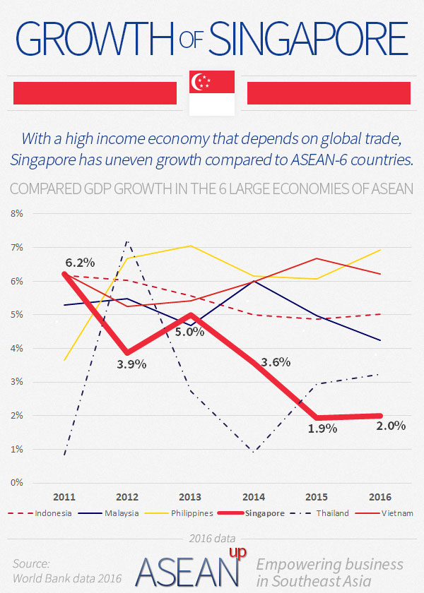 Singapore: 5 infographics on population. wealth. economy - ASEAN UP