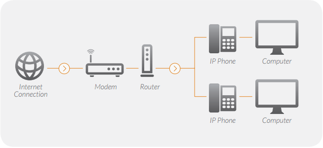 Connecting your Office@Hand Desk Phone to your Network