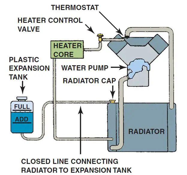 engine coolant reservoir system diagram