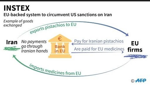 Brussels hopes its special payment system will help save the Iran nuclear deal