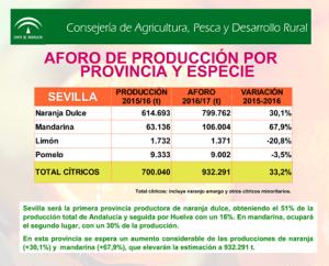 Fuente Junta de Andalucia