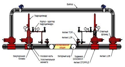 Схематический вид трубопровода с обозначениями элементов