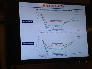 Minimal Residual Disease (MRD) Status During Maintenance