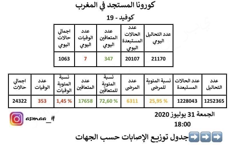 المغرب ..رقم قياسي جديد لحصيلة فيروس كورونا.