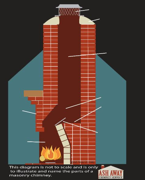Fireplace Fire Brick Repair Masonry Chimney Repair And Maintenance Jacksonville, Fl