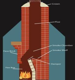 chimney sweep masonry chimney diagram florida georgia [ 800 x 984 Pixel ]