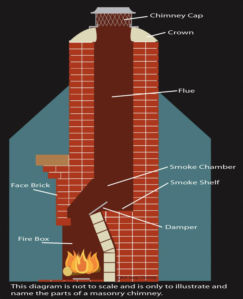 medium resolution of chimney sweep masonry chimney diagram florida georgia