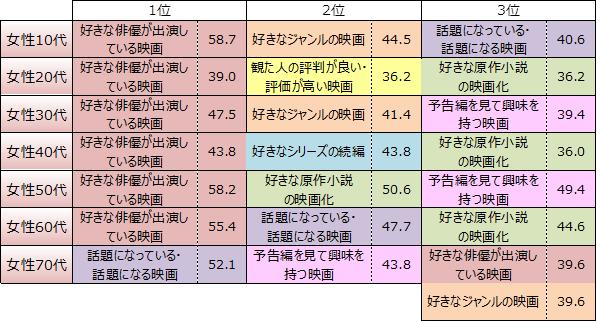 NTTコム リサーチ 第6回「映画館での映画鑑賞」に関する調査【表3】より引用