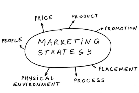 Marketing — For successful implementation e-Governance