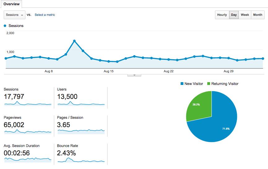 Ashely Abroad Analytics