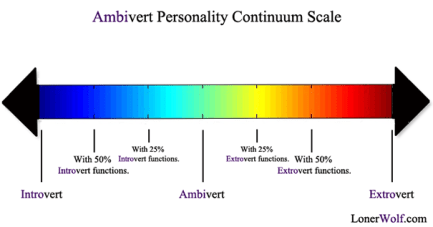 ambivert-personality-continuum-scale