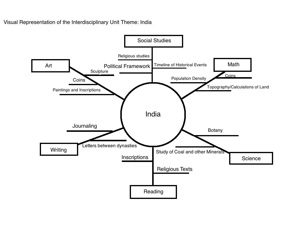 Interdisciplinary Thematic Unit: A Visual Representation
