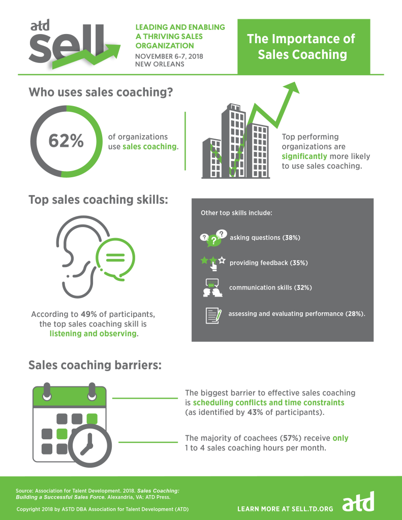 Sales Coaching Infographic