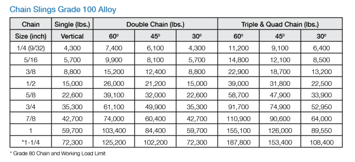 Grade 100 Alloy Chain Sling Working Load Limits