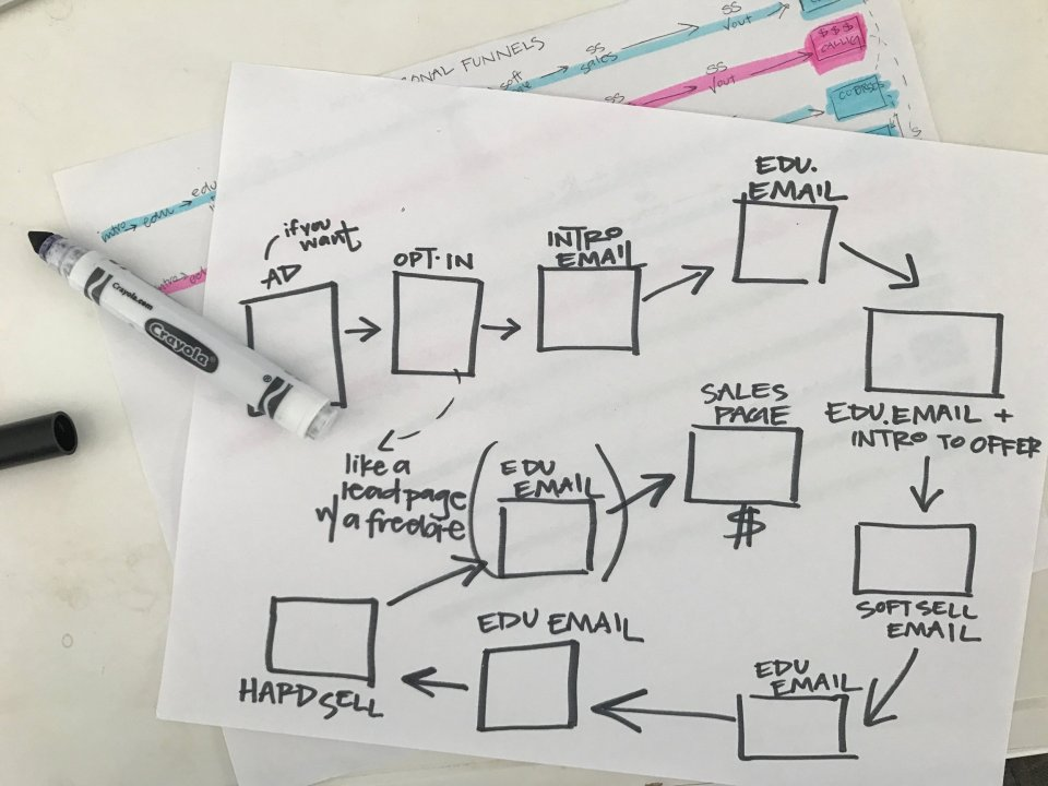 How to write a sales funnel. Read full blogpost at Ashlyn Writes