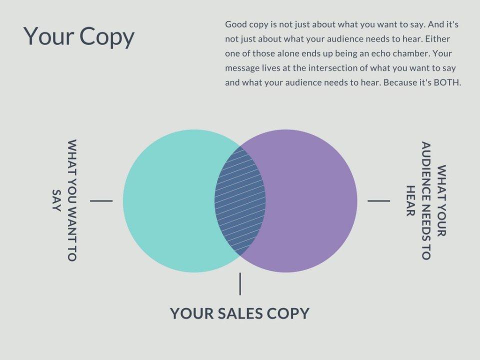 Sales Copy Chart- Ashlyn Writes