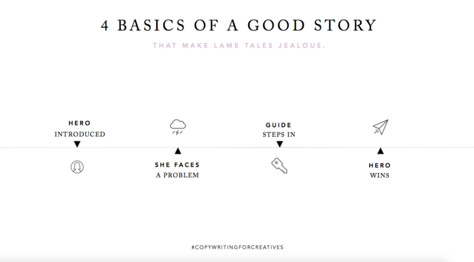 4 Basics of a Good Story