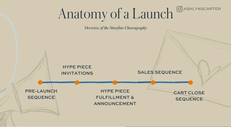 how to write launch emails—ashlyn writes anatomy of a launch