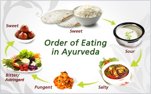 Six Tastes in One Meal for a Healthy Body & Mind   Ashni ...