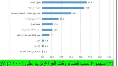 Photo of وزارة الشباب والرياضة تطلق المنصة الالكترونية للعمل عن بعد