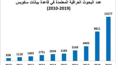 Photo of التعليم تكشف عن نشر قرابة أربعين ألف بحث عراقي في المستوعبات العالمية