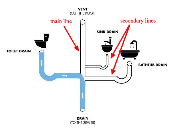 Plumbing A Toilet Drain Diagram
