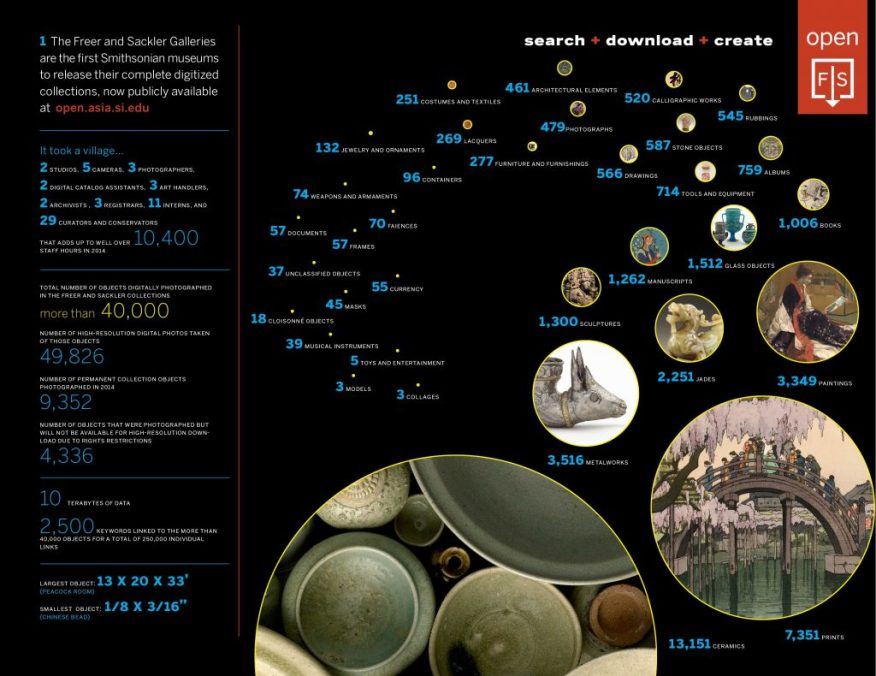Freer|Sackler digitization infographic.