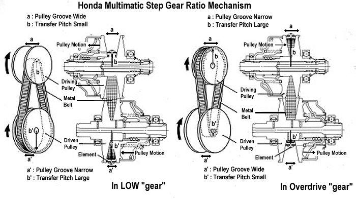 Honda CVT