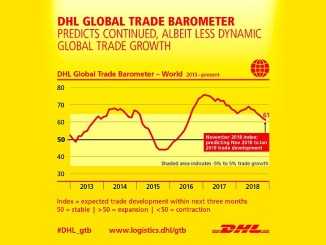 DHL latest Global Trade Barometer