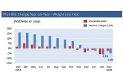 Global cargo decline led by sinking Asia numbers: WorldACD