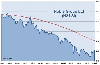 Noble Group 1-Year Chart 2015