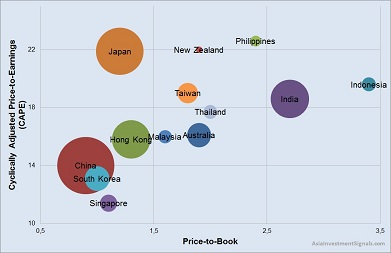 Asia Market Valuation_40
