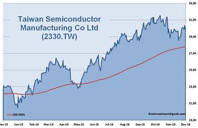 Taiwan Semiconductor 1-Year Chart
